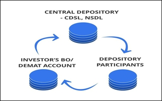 Investorq Should I Open My Dp Account With The Nsdl Or With Cdsl